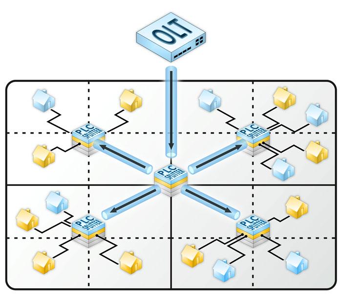квадратно-гнездовой способ проектирования топологии PON типа «мультидерево» с использованием планарных делителей 1х4