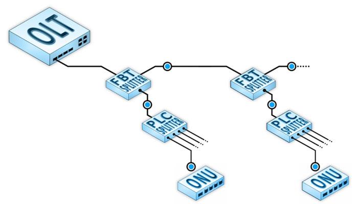 Включение сварного делителя в магистральную линию с использованием механических соединителей
