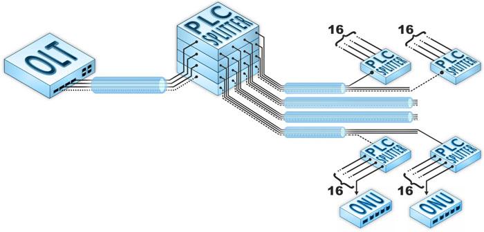 основной узел деления при развитии топологии PON типа «мультидерево»