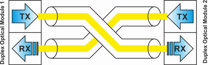 двухволоконная линия связи