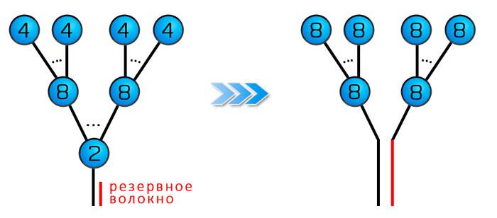 proect14