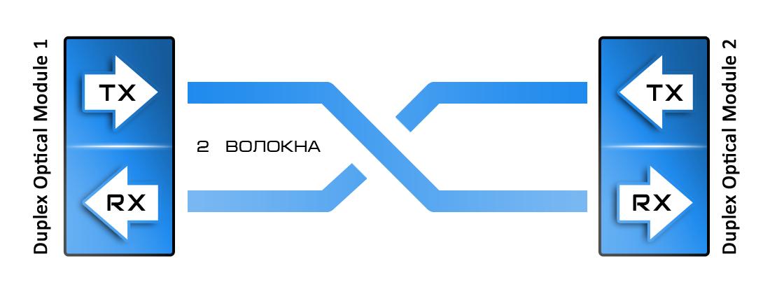 Рисунок 1 – Принцип действия двухволоконной дуплексной связи.