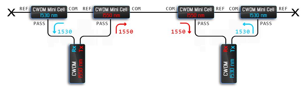 Рисунок 10 – Пример использования CWDM фильтров для создания одноволоконной линии связи «с возможностью расширения».