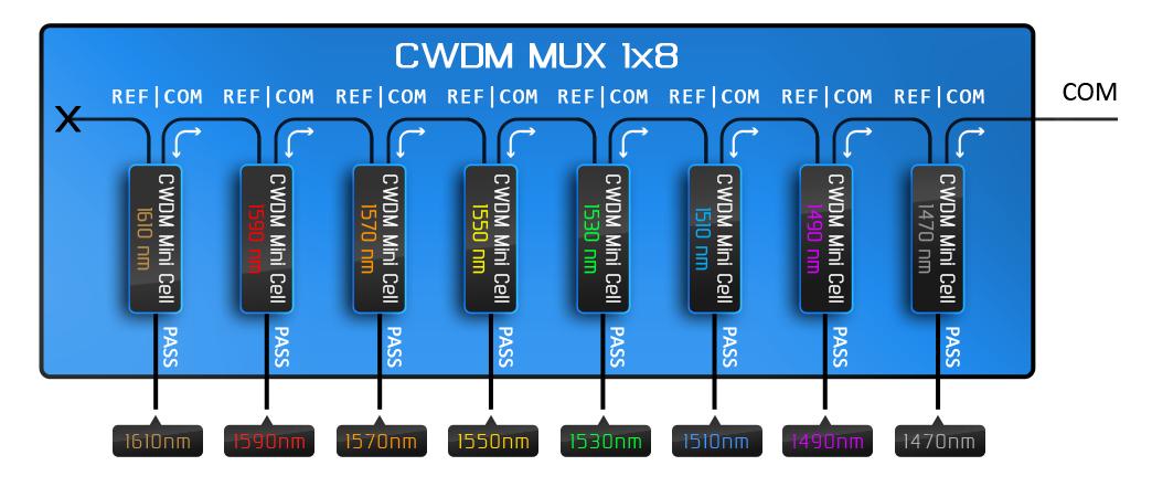 Рисунок 11 – Внутреннее строение стандартного мультиплексора на основе CWDM фильтров.
