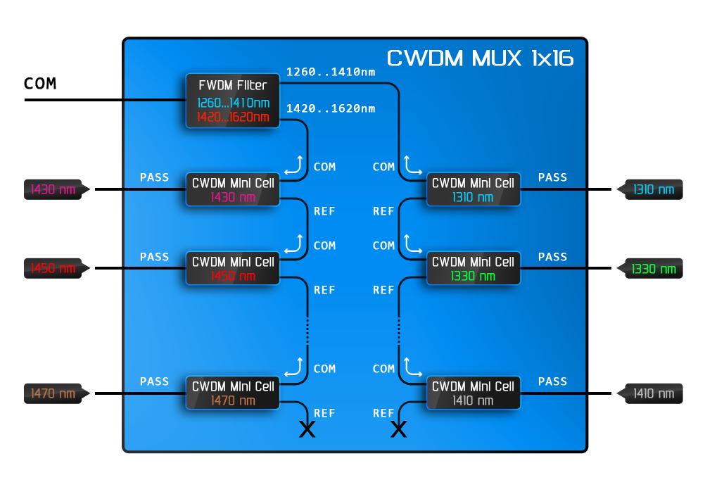 Рисунок 12 – Внутреннее строение мультиплексора на основе CWDM фильтров с использованием широкополосного FWDM фильтра.