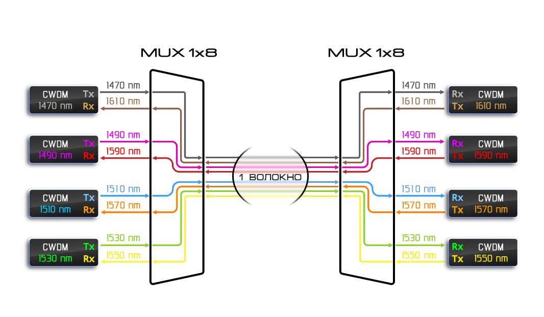 Рисунок 13 – Работа CWDM системы по одному волокну.