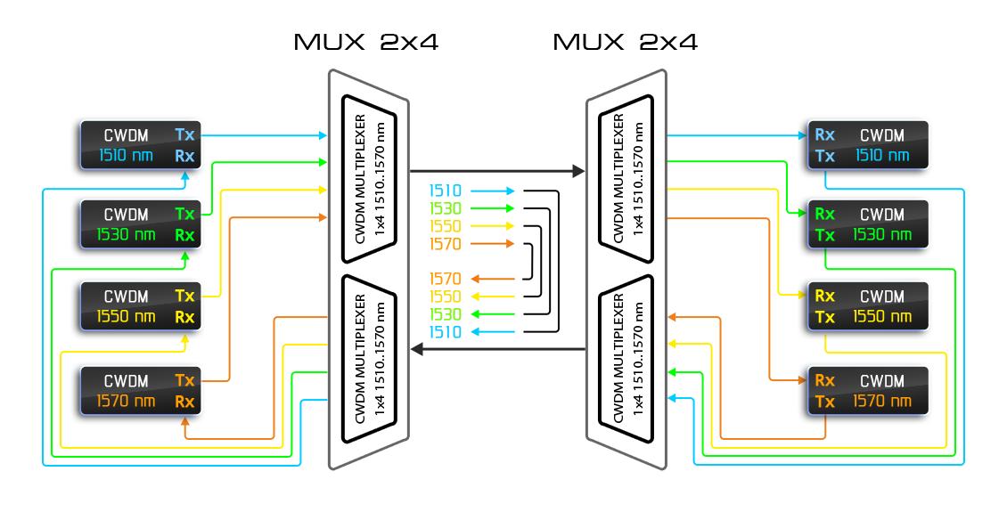 Рисунок 14 – Работа двух пар одноволоконных мультиплексоров в «двухволоконном» режиме.