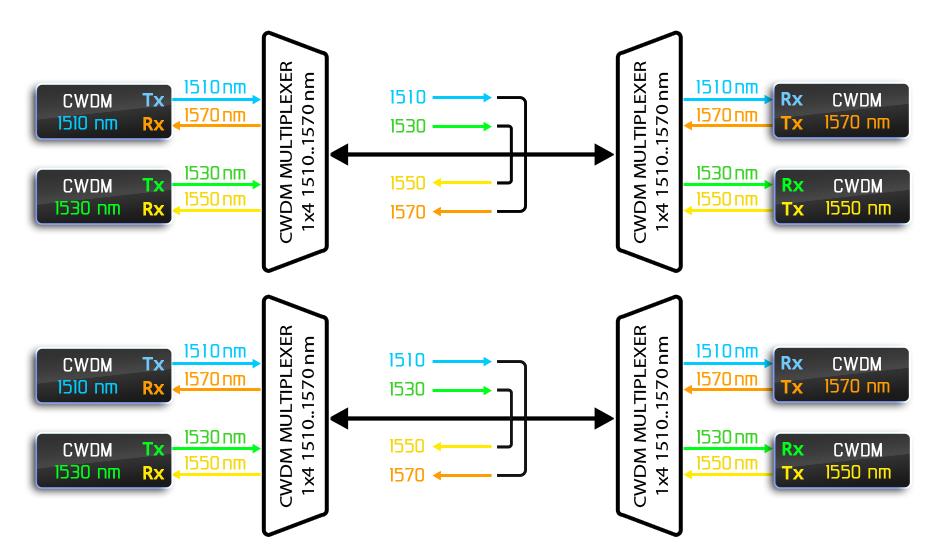 Рисунок 15 – Работа двух пар одноволоконных мультиплексоров в «одноволоконном» режиме по двум независимым волокнам.