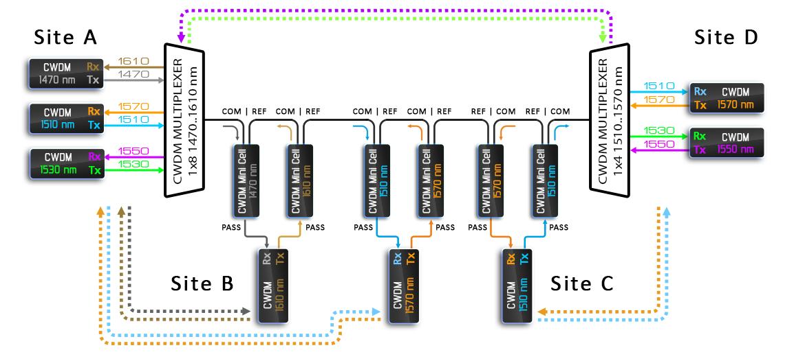 Рисунок 16 – Использование CWDM фильтров вместо OADM.