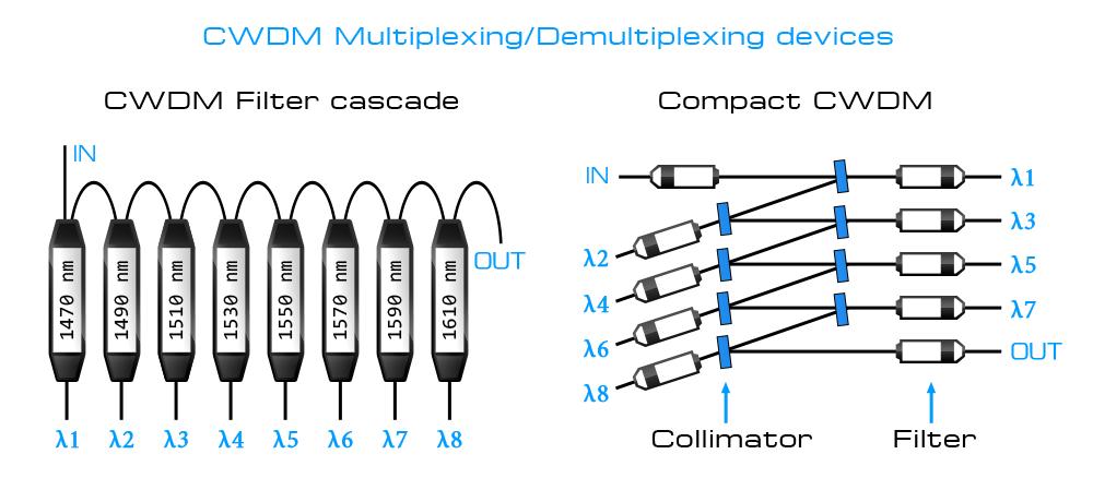 Рисунок 17 – Внутреннее строение CWDM мультиплексоров. Слева – классический мультиплексор на основе каскада CWDM фильтров, справа – CCWDM мультиплексор.