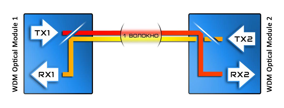 Рисунок 2 – Принцип действия дуплексной WDM связи.