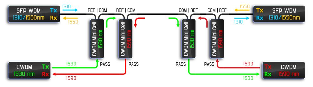 Рисунок 20 – Комбинация WDM и CWDM систем уплотнения.