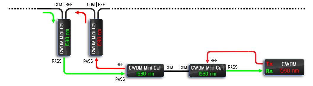 Рисунок 21 – Схема одного одноволоконного ответвления от магистральной линии связи.