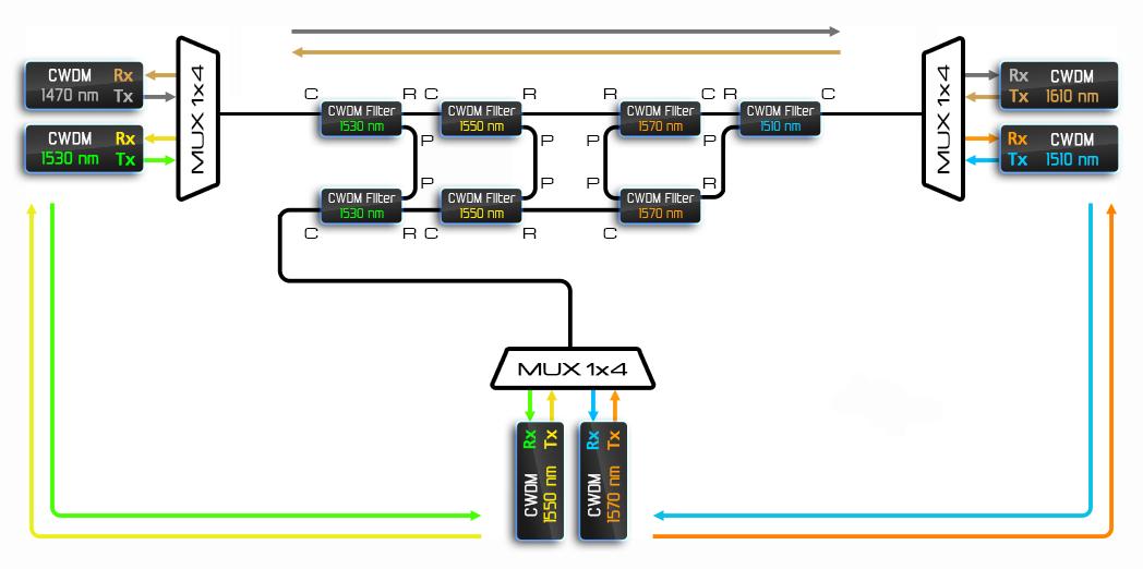 Рисунок 23 – Т-образный перекрёсток на CWDM фильтрах.