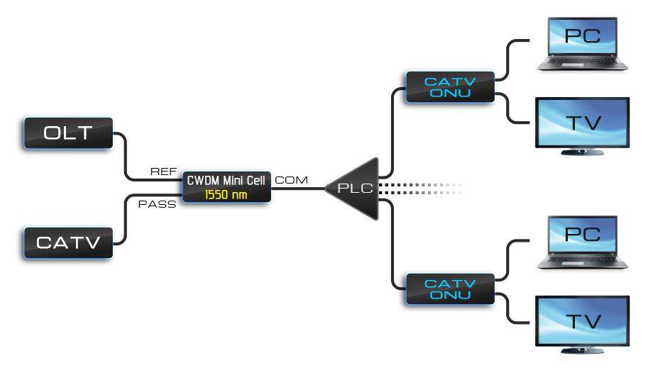 Рисунок 25 – Ввод CATV сигнала в пассивную оптическую сеть.