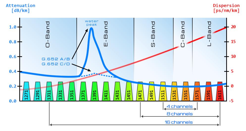 Распределение погонных затуханий для SMF G.652 в спектральном диапазоне CWDM.
