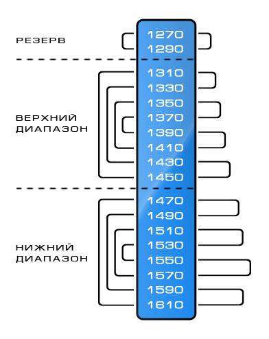 Рисунок 4 – «Расходящаяся восьмерка» (слева) и каналы, подобранные по критерию «максимальной дальнобойности» (справа).