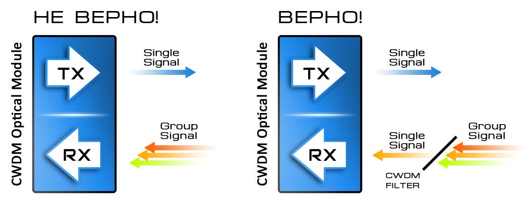 Рисунок 6 – Групповой сигнал и применение CWDM фильтров.
