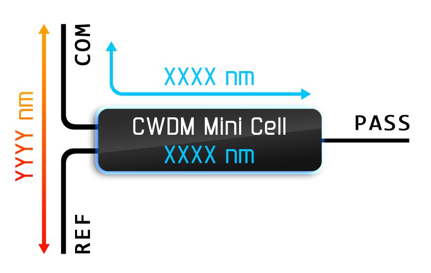 Рисунок 8 – Принцип работы CWDM фильтра.