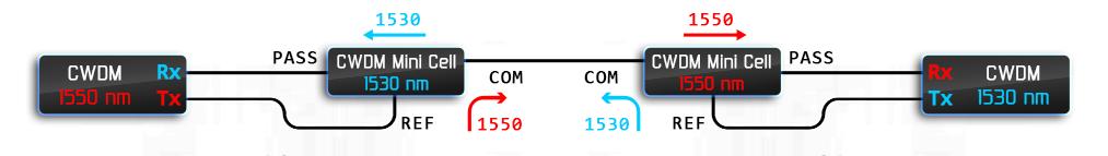 Рисунок 9 – Пример использования CWDM фильтров для создания одноволоконной линии связи.